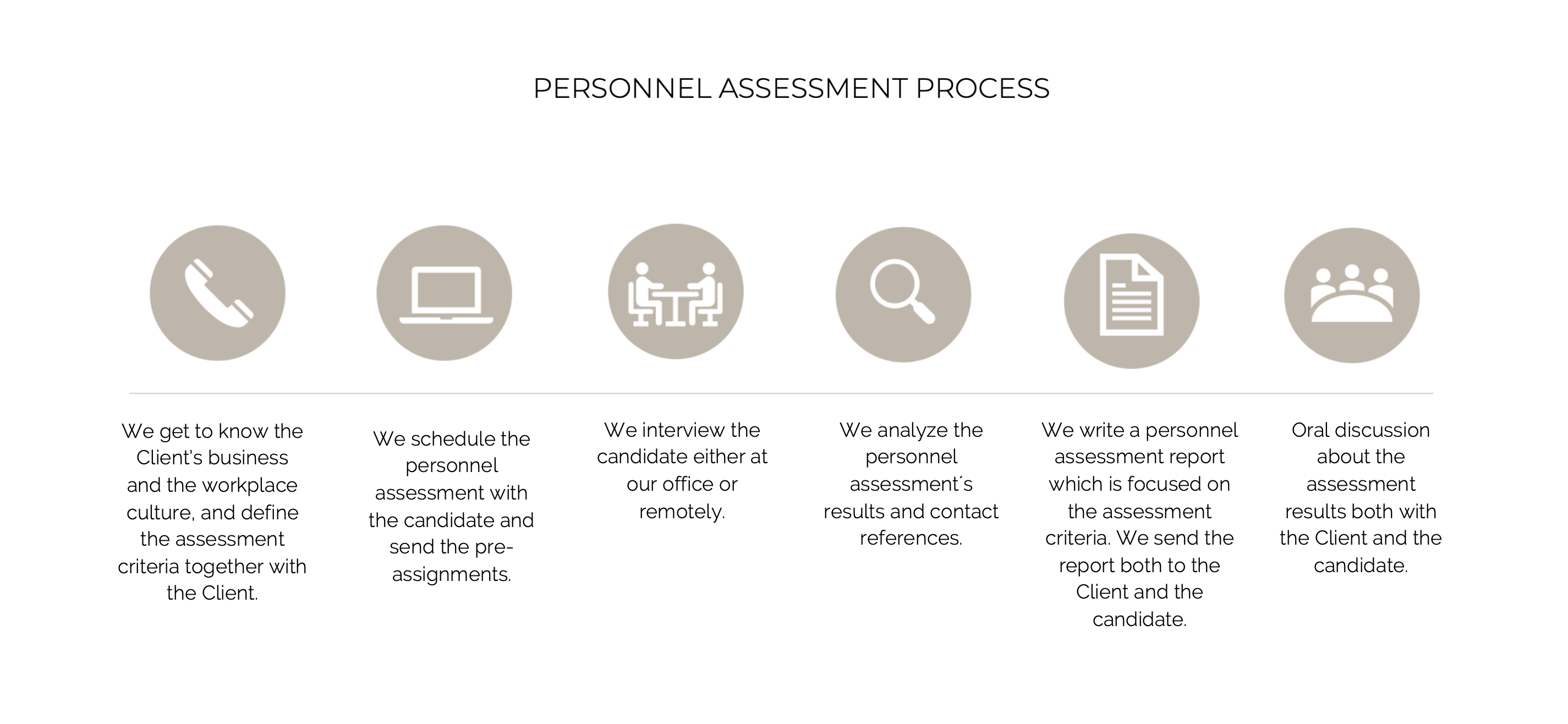 Personnel assessment process step by step.